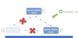 vấn đề split-brain trong elasticsearch cluster