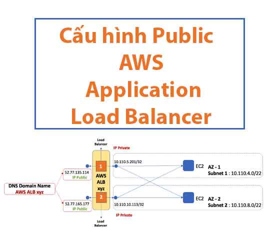 cau-hinh-public-aws-application-load-balancer
