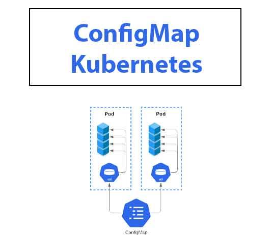 configmap-kubernetes
