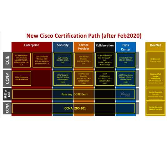 new-cisco-cert-path-2020