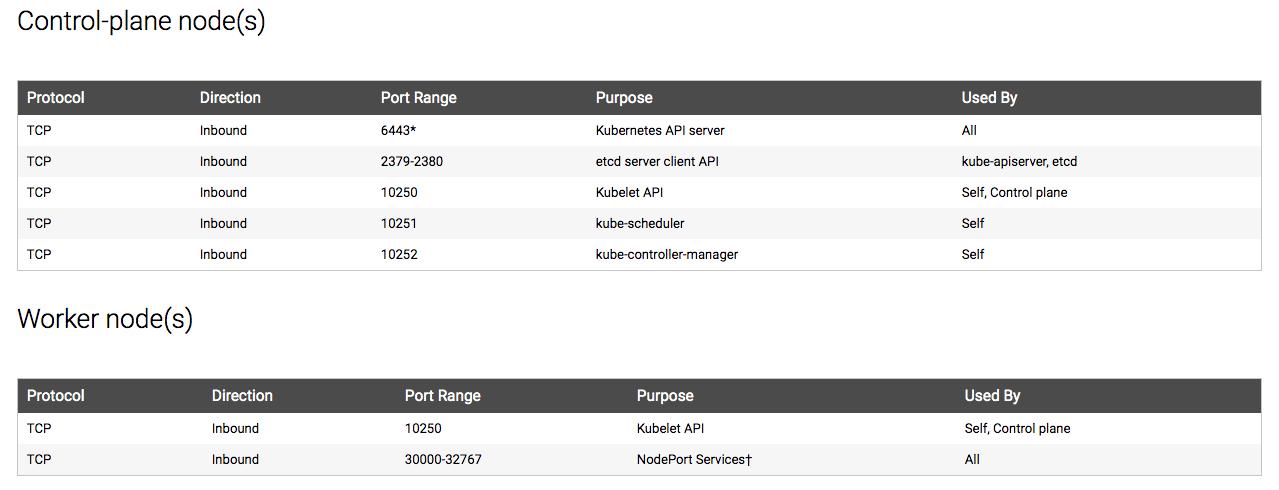 open-port-kubernetes-cluster-nodes